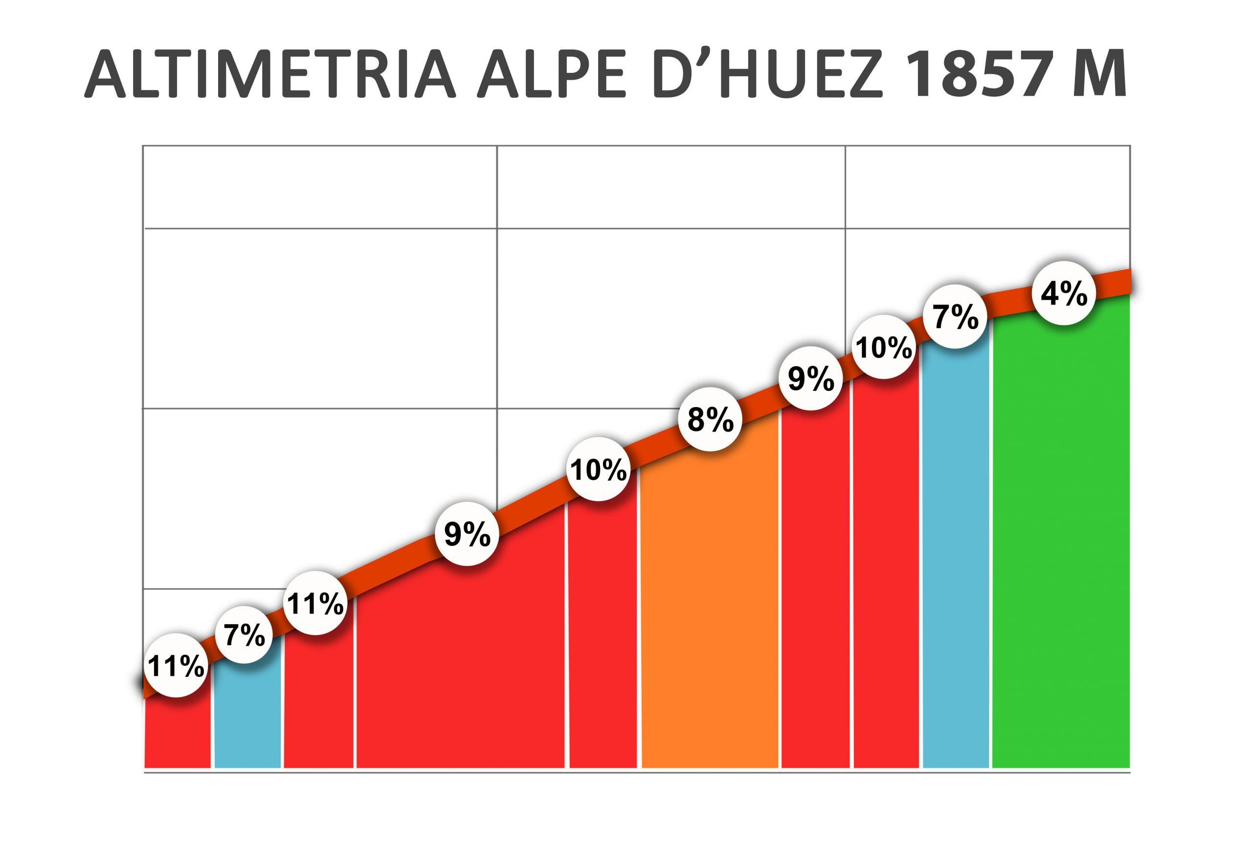 Altimetria Alpe d'Huez